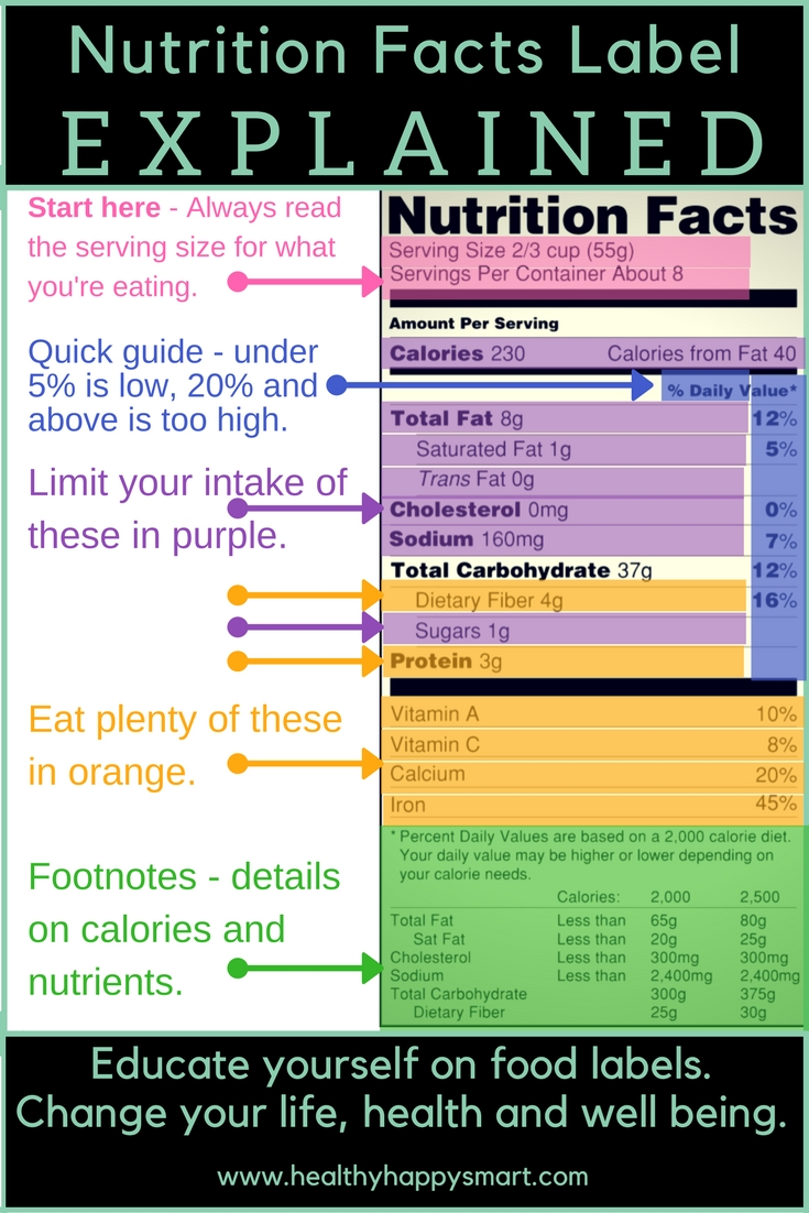 Nutrition Facts Labels explained. Learn how to read food labels. #healthyhappysmart
