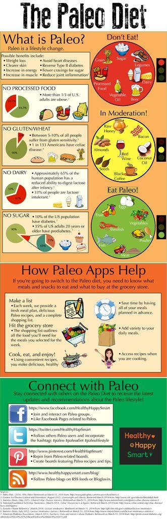 What is the Paleo Diet Infographic #HealthyHappySmart #Paleo