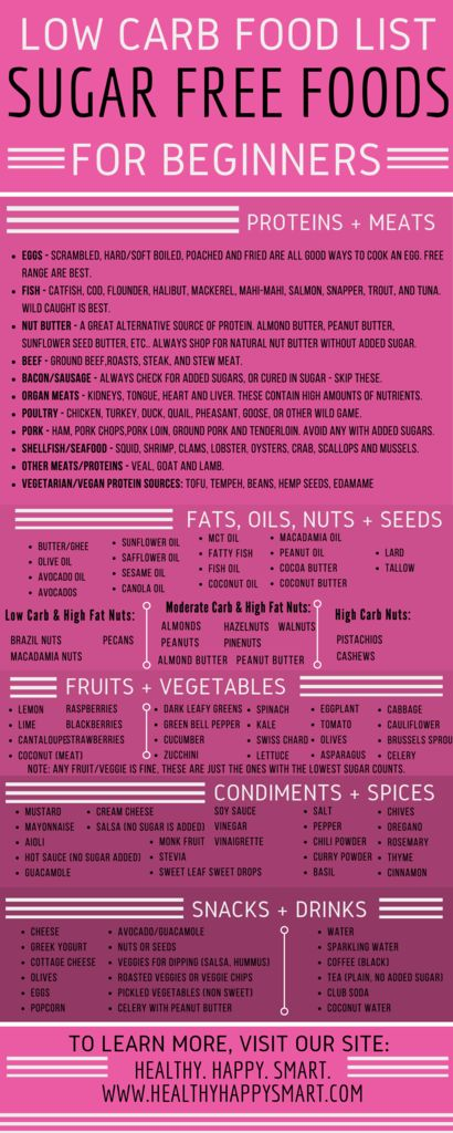 Sugar Free Diet Food List Pdf