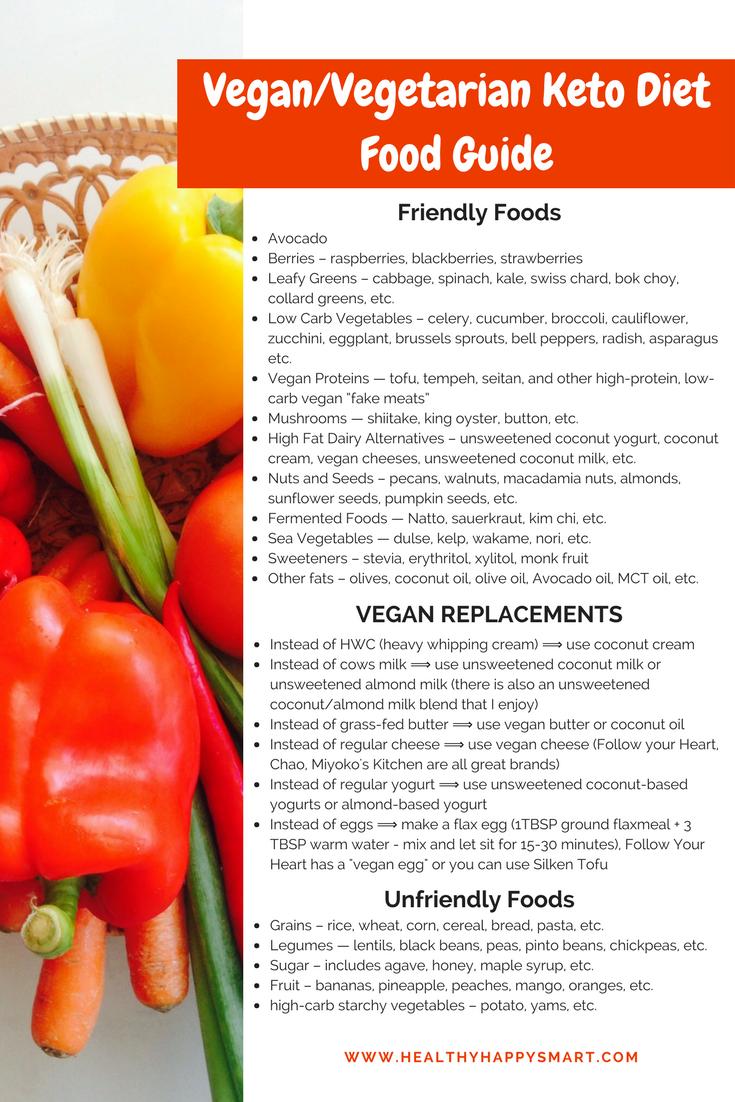 Keto Food Pyramid | Essential Keto