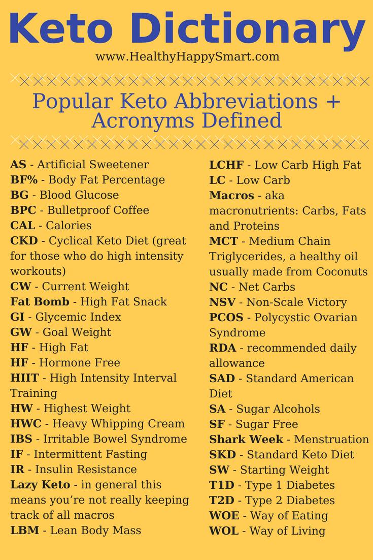 Keto for Dummies Guide + Keto Glossary • Healthy.Happy.Smart.