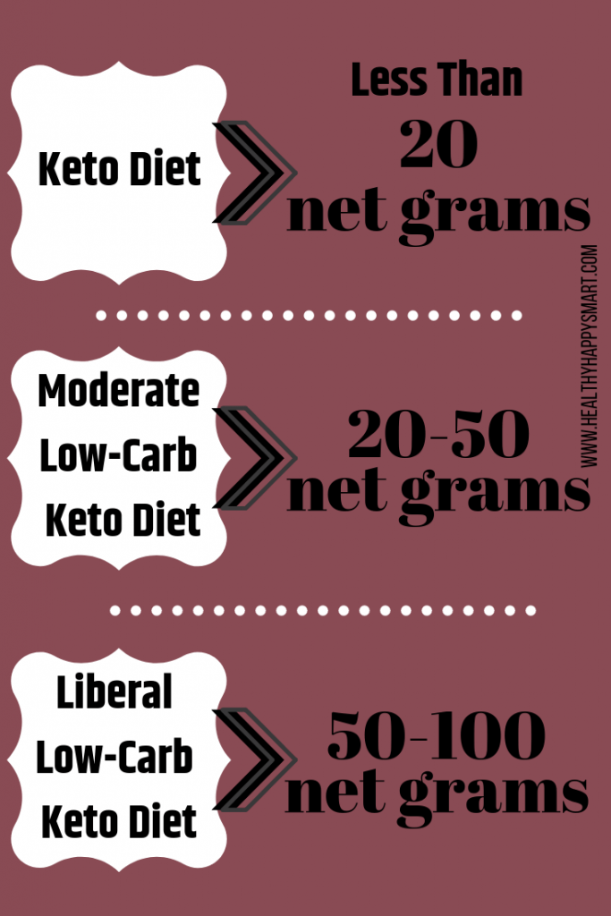 low carb amounts
